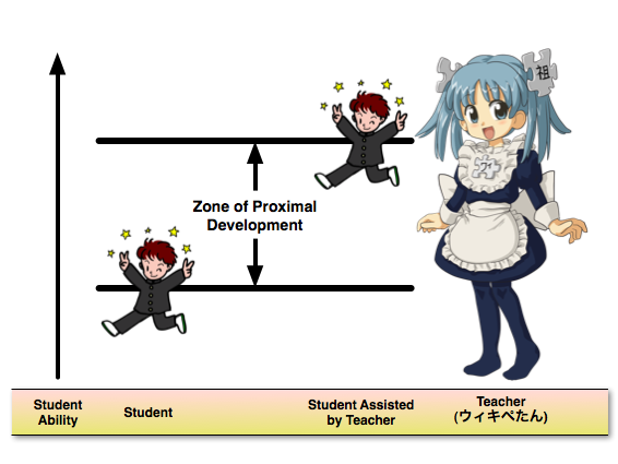 Vygotskys Zone Of Proximal Development